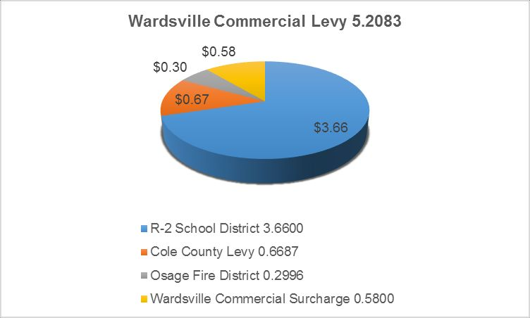 Wardsville Commercial