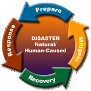 Emergency Response Phases