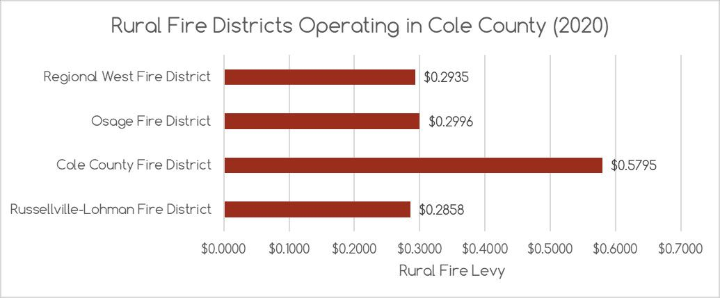 2020 Rural Fire Districts Operating in Cole County