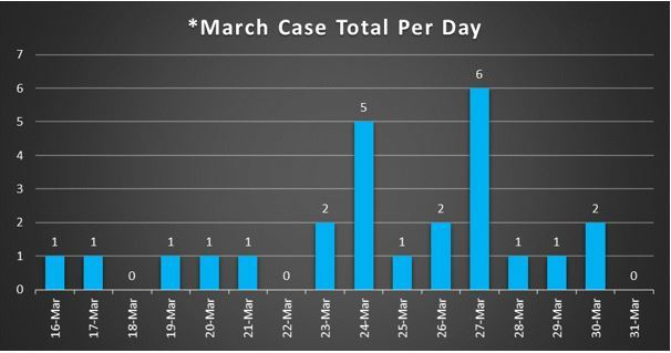 March Case Total Per Day 3-31-20
