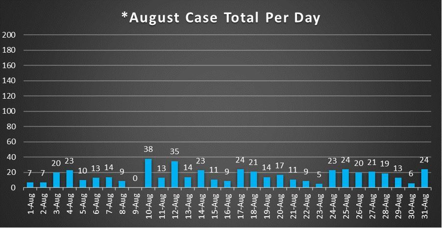 August Case Total Per Day 8-31-20