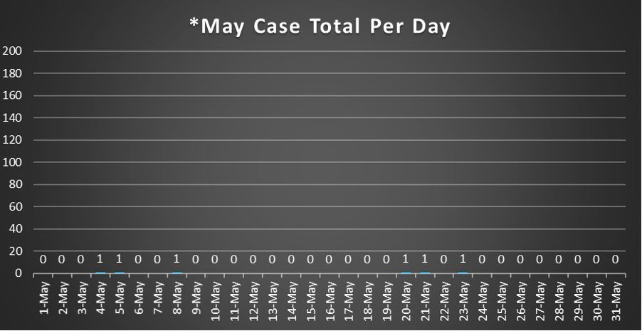 May Case Total Per Day 5-31-20