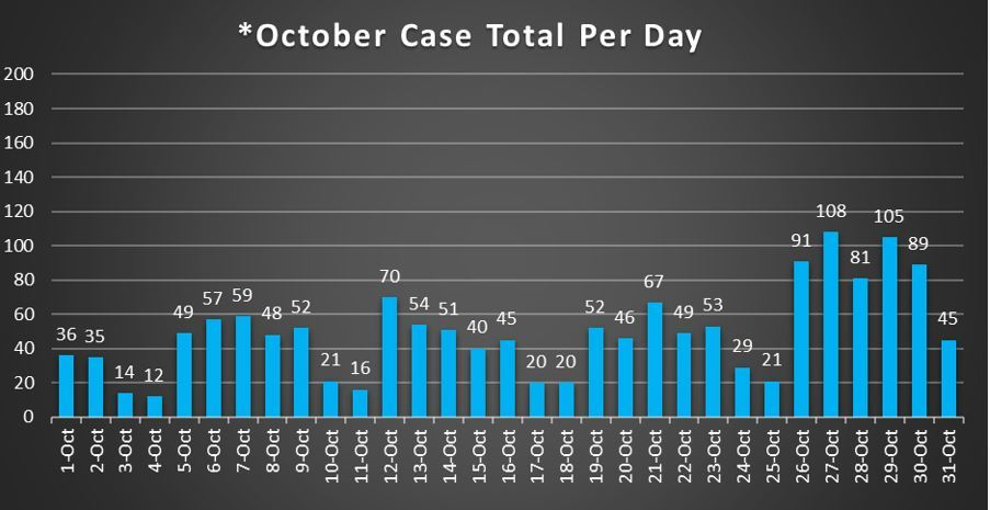 October Case Total Per Day 10-31-20